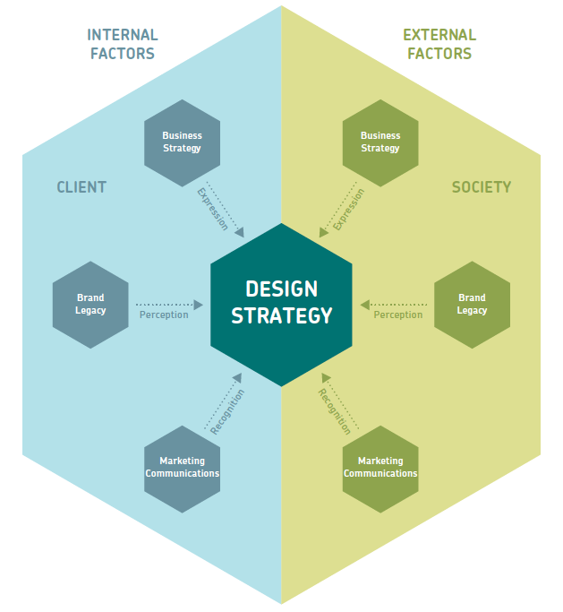 Design-Strategy-Chart-1