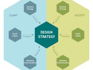 Capire la strategia del design